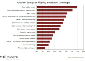 Bar graph, ranking enterprise mobility investment challenges