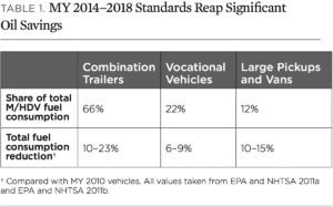 MY 2014–2018 Standards Reap Significant Oil Savings