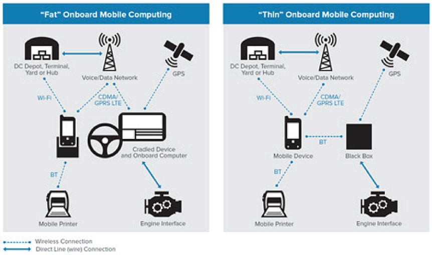 onboard mobile computing: fat vs. thin