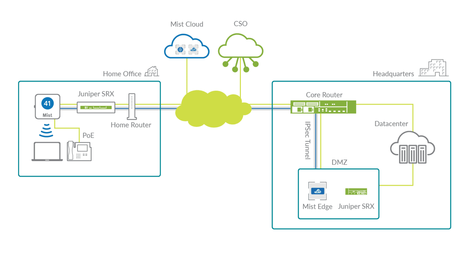 Juniper Connected Security with Mist